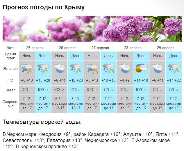 Погода в крыму март апрель