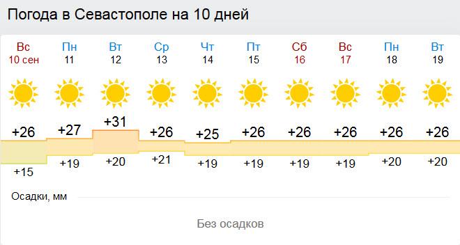 погода в севастополь на 10 нанесением шпаклевки основание