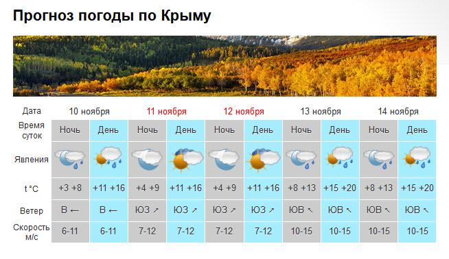 качество погода в севастополь на 10 откосы